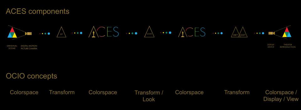 aces_ocio_header_half